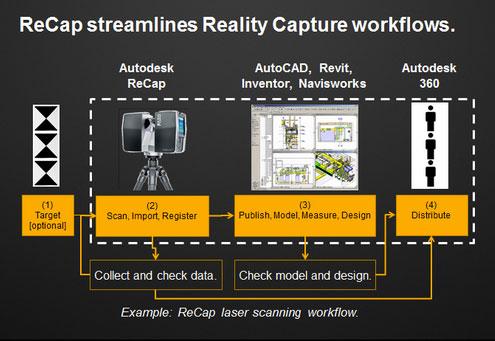 Autodesk Recap workflow